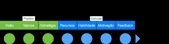Fiz a distinção entre pilares de Propósito e Execução porque acho que se encaixam perfeitamente com minha Equação de Felicidade.
