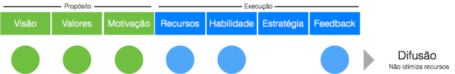 Estratégia é o planejamento de recursos e habilidades para o melhor resultado possível. --Fernando Dias